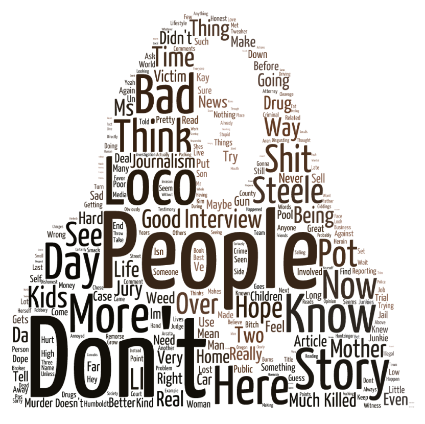 Word Cloud Visualization by Mike Dronkers